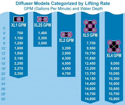 lake and pond aeration system specs aeration lift gallons per minute chart