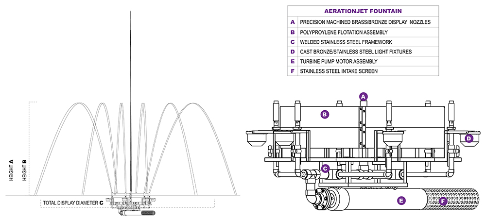 AerationJet Diagram