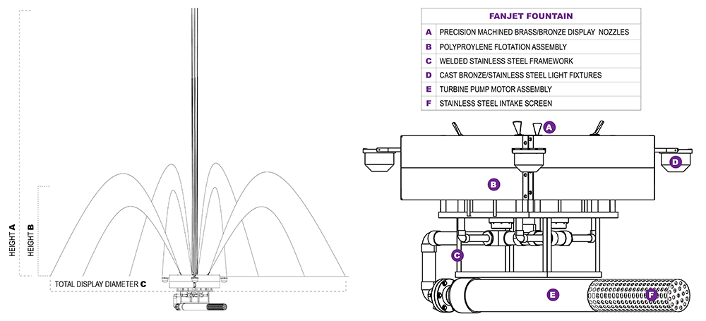 FanJet Diagrams