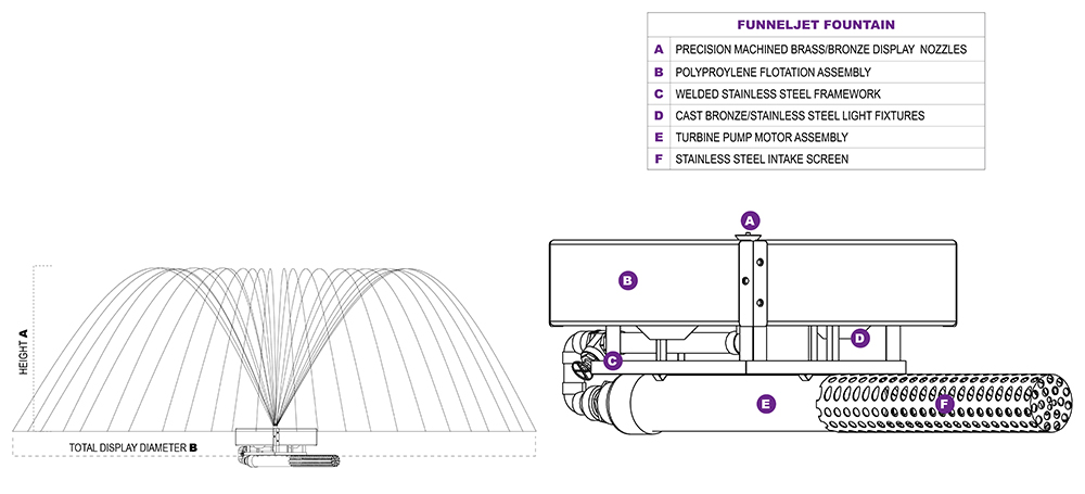 FunnelJet Diagrams
