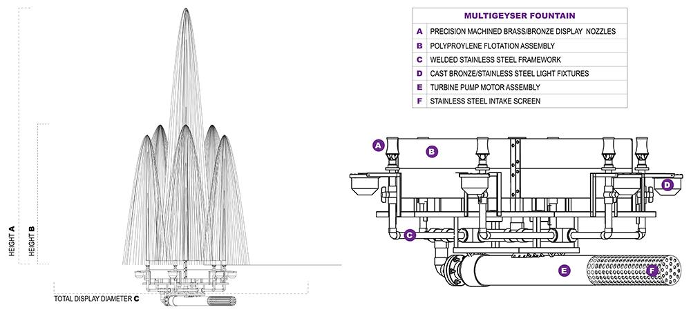MultiGeyser Diagrams