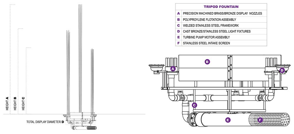 TriPod Diagrams
