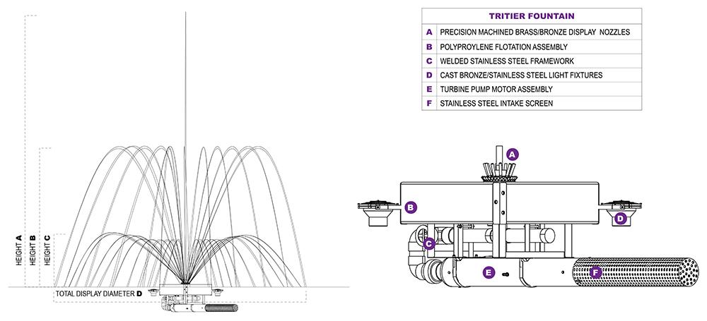 TriTier Diagrams