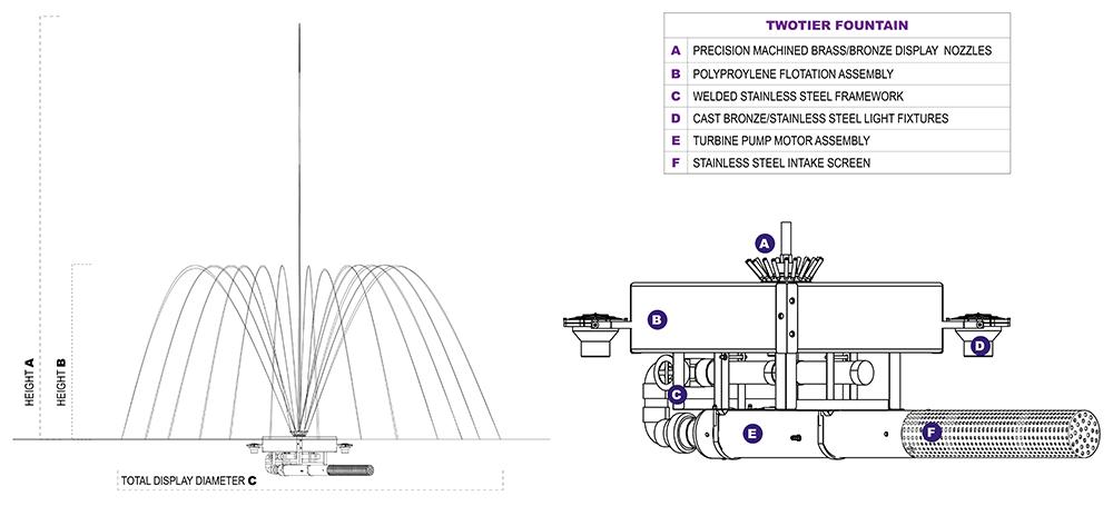 TwoTier Diagrams