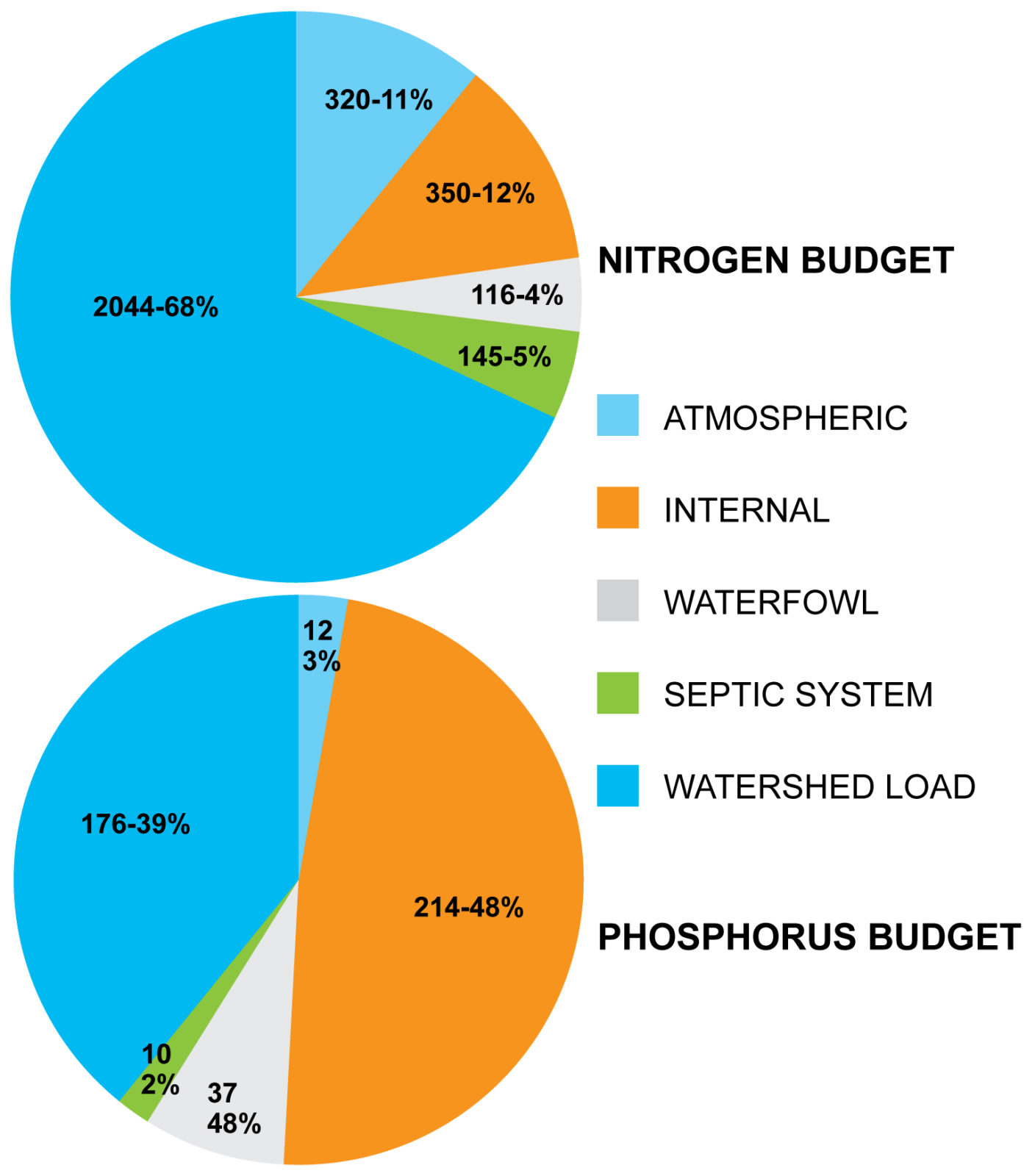 nutrient budget graphs