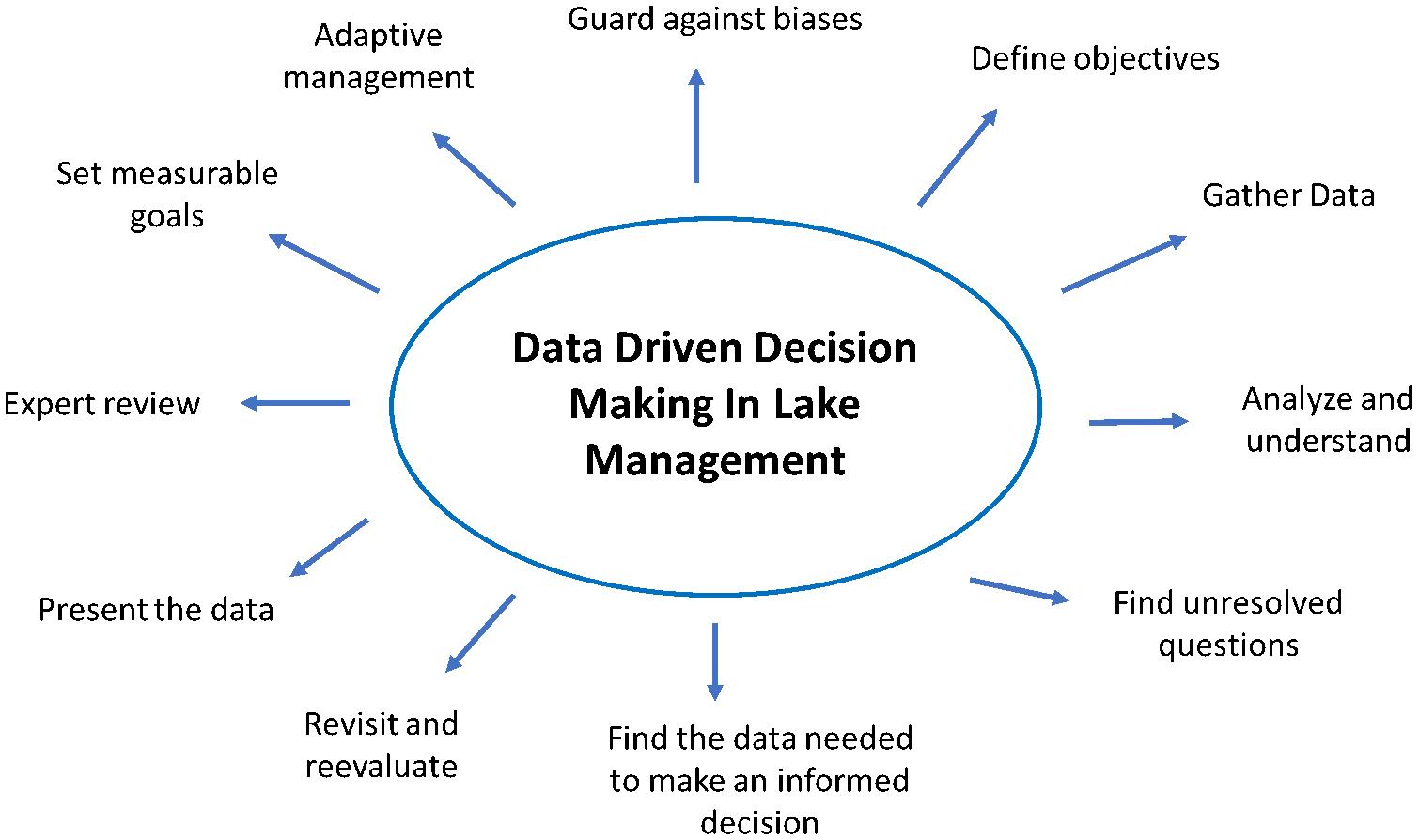 lake data science method